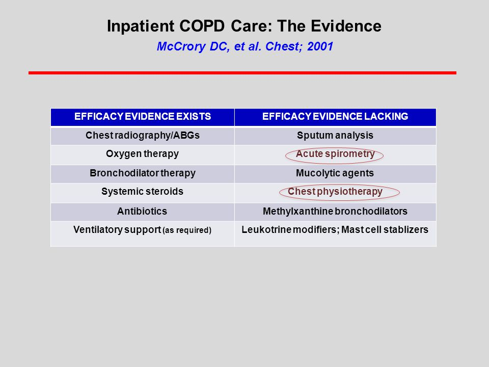 Inpatient COPD Care: The Evidence McCrory DC, et al. Chest; 2001