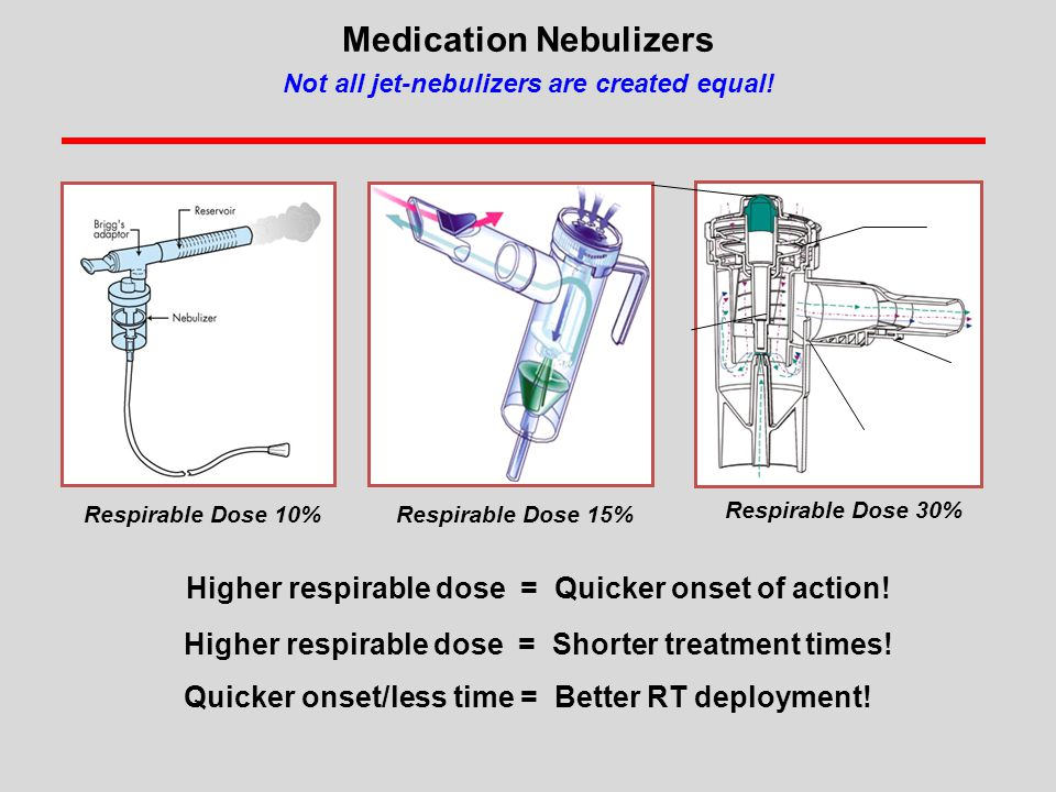 Medication Nebulizers Not all jet-nebulizers are created equal!