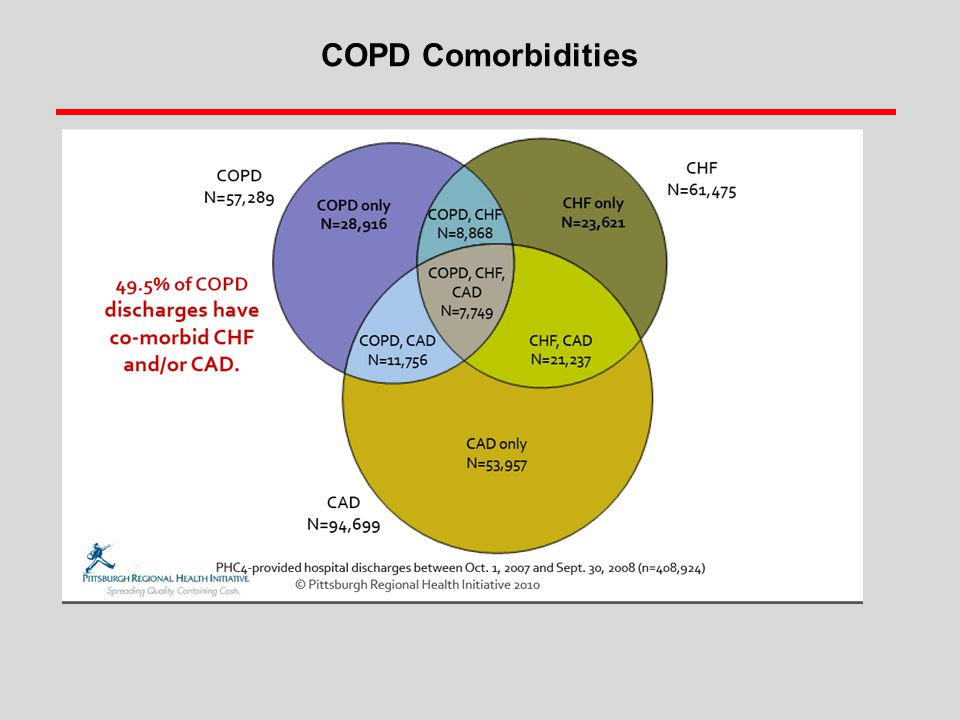 COPD Comorbidities