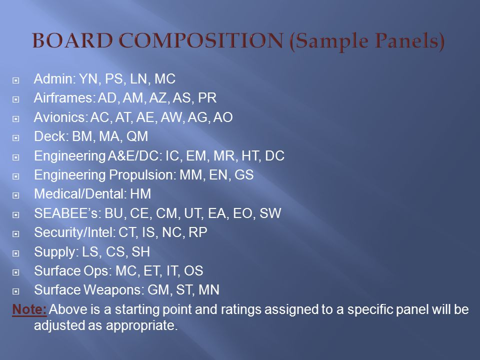 BOARD COMPOSITION (Sample Panels)