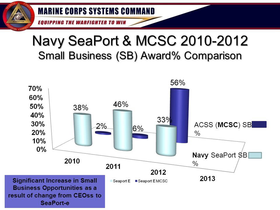 Navy SeaPort & MCSC 2010-2012 Small Business (SB) Award% Comparison