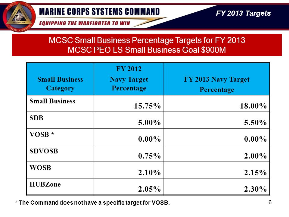 Small Business Category Navy Target Percentage