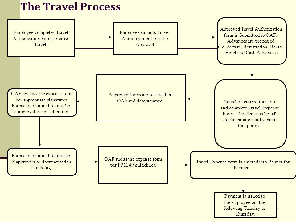The Travel Process Approved Travel Authorization