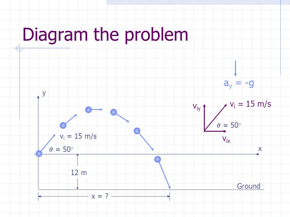 Diagram the problem ay = -g vi = 15 m/s viy vix y  = 50° vi = 15 m/s