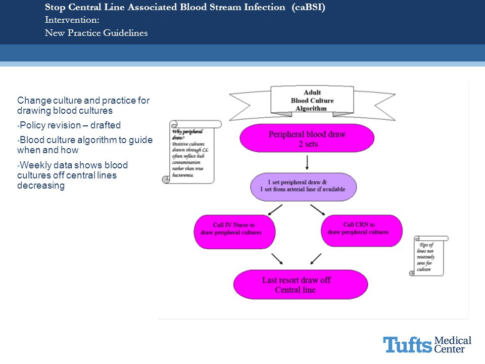Stop Central Line Associated Blood Stream Infection (caBSI) Intervention: New Practice Guidelines
