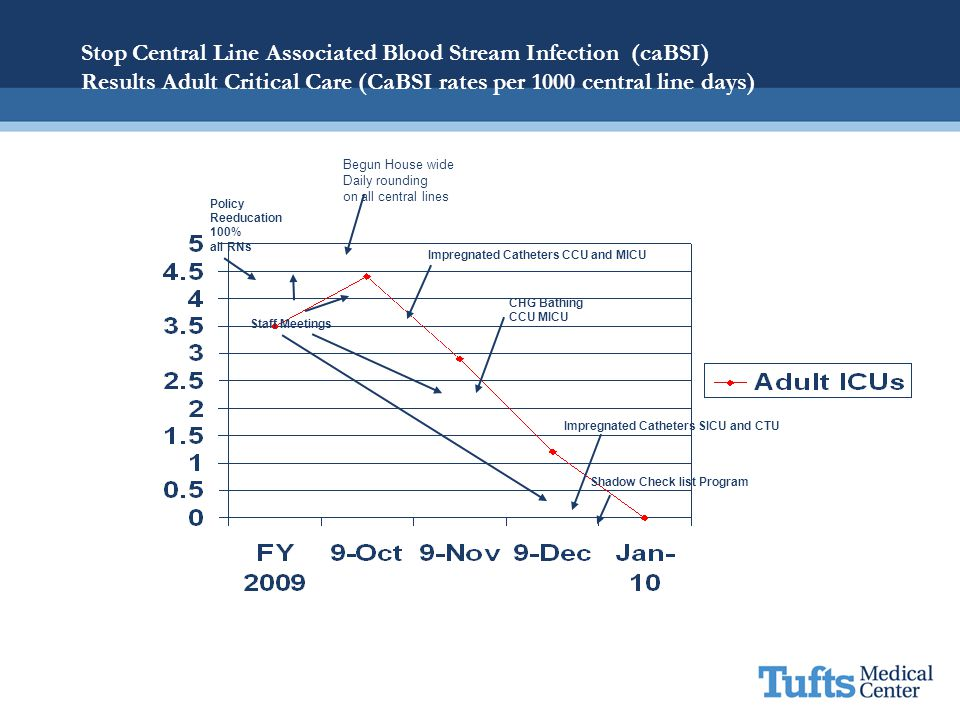 Stop Central Line Associated Blood Stream Infection (caBSI) Results Adult Critical Care (CaBSI rates per 1000 central line days)