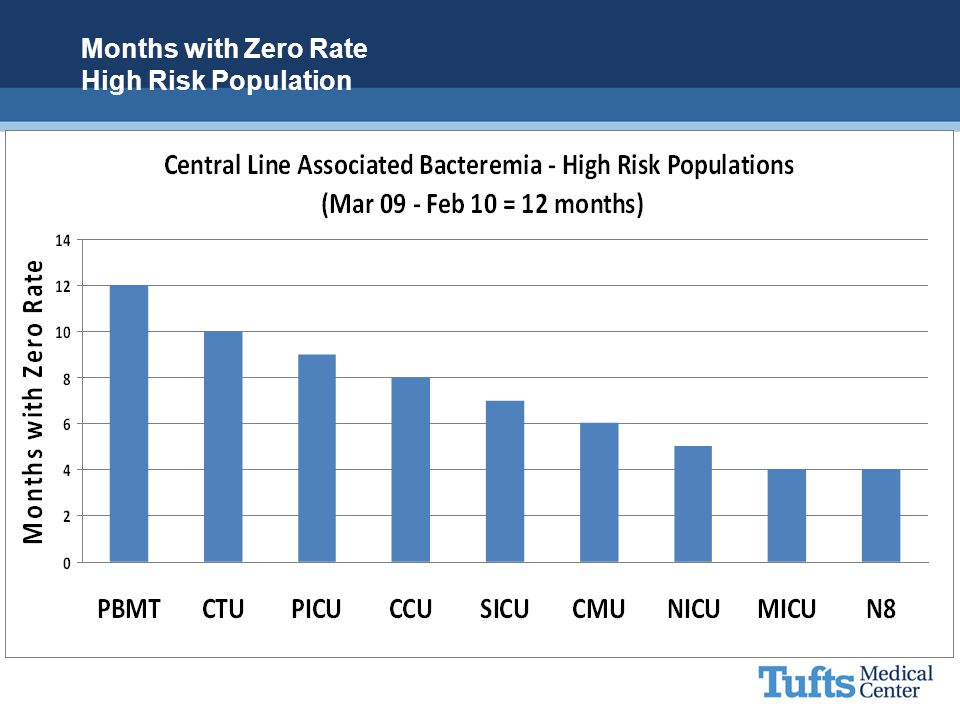 Months with Zero Rate High Risk Population