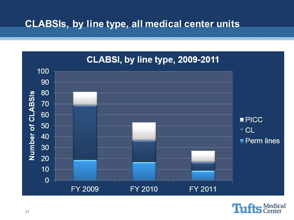 CLABSIs, by line type, all medical center units