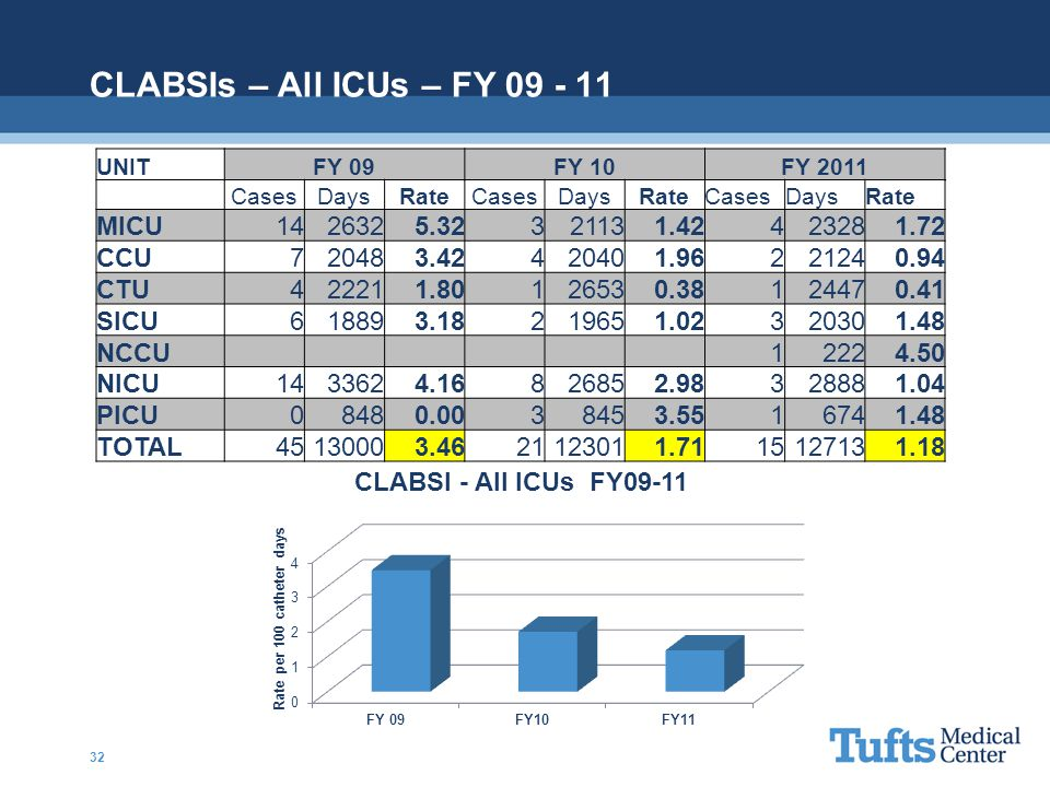 CLABSIs – All ICUs – FY 09 - 11 MICU 14 2632 5.32 3 2113 1.42 4 2328
