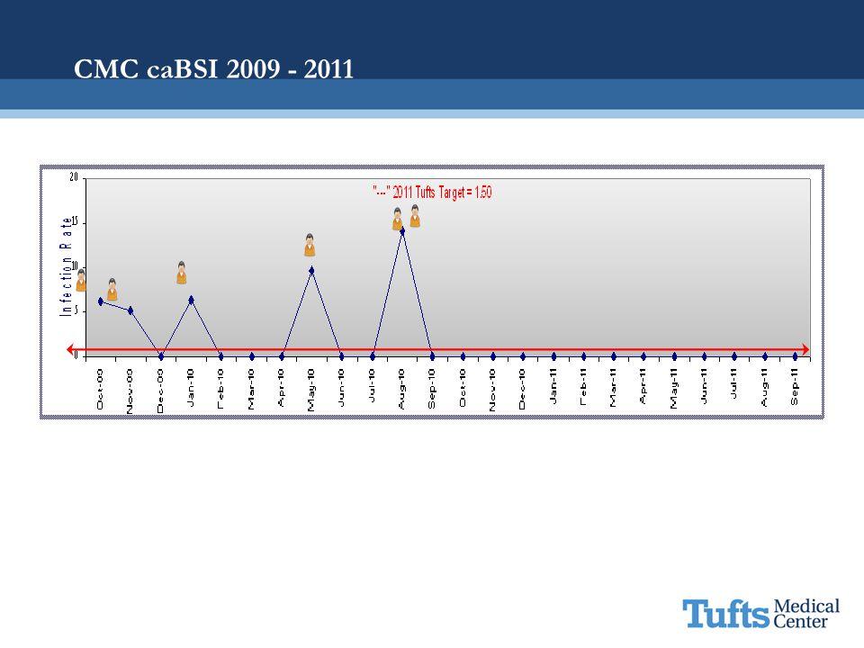 CMC caBSI 2009 - 2011