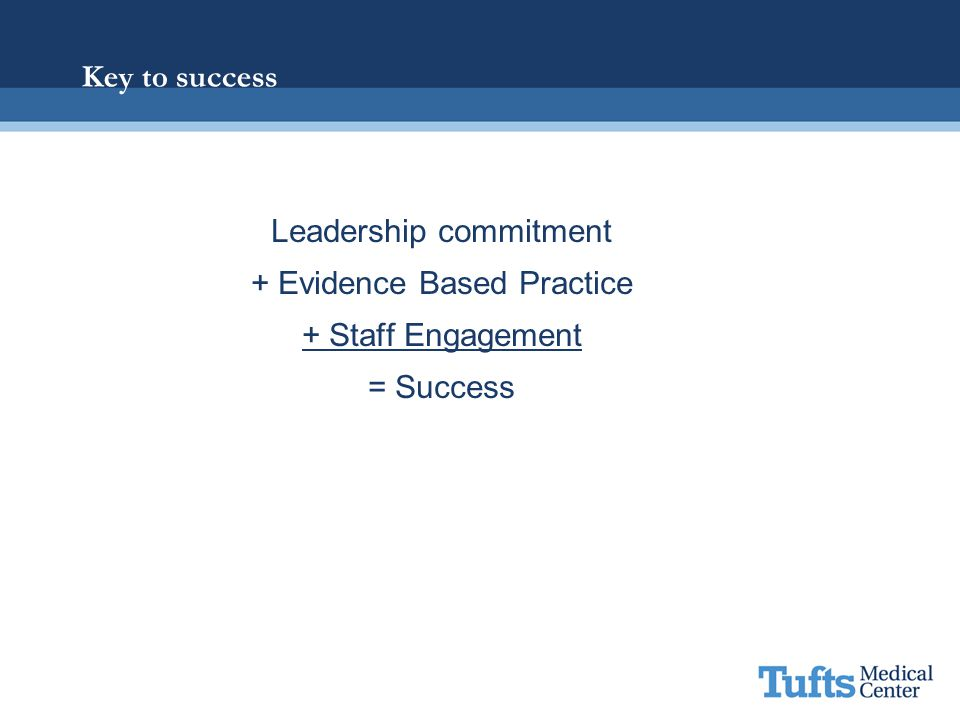 Leadership commitment + Evidence Based Practice + Staff Engagement