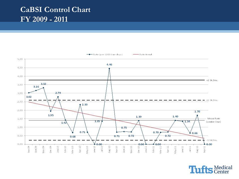 CaBSI Control Chart FY 2009 - 2011
