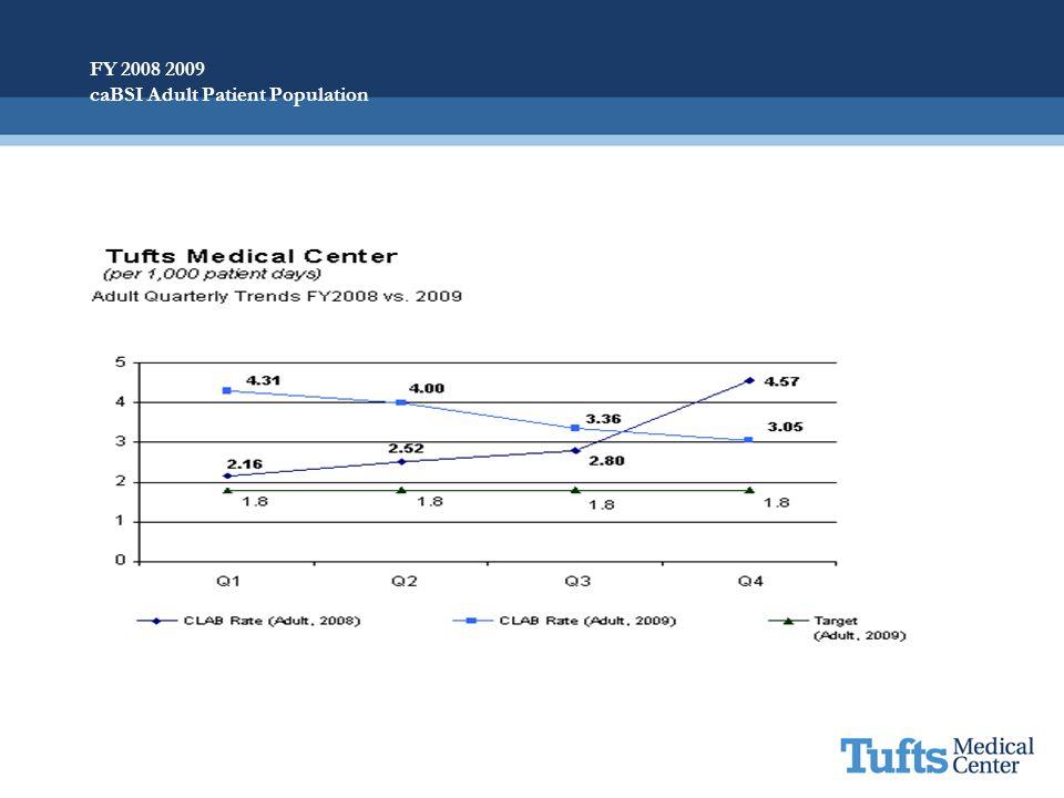 FY 2008 2009 caBSI Adult Patient Population