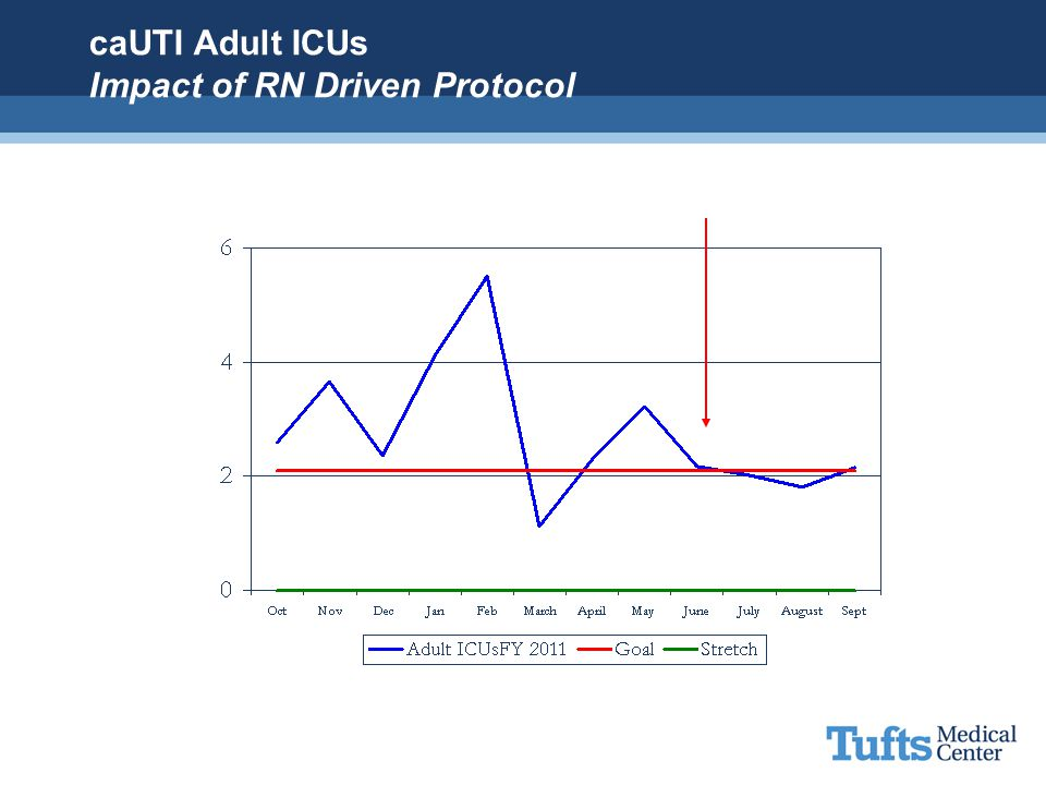 caUTI Adult ICUs Impact of RN Driven Protocol