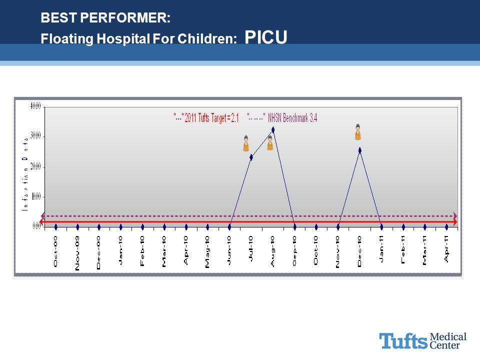 BEST PERFORMER: Floating Hospital For Children: PICU