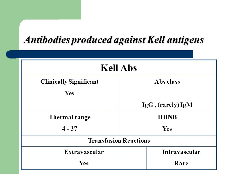 Antibodies produced against Kell antigens