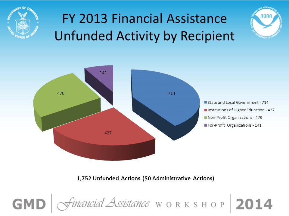 FY 2013 Financial Assistance Unfunded Activity by Recipient