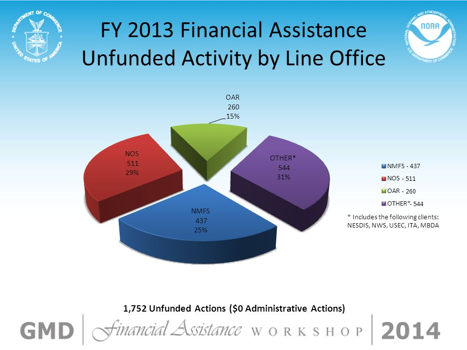 FY 2013 Financial Assistance Unfunded Activity by Line Office