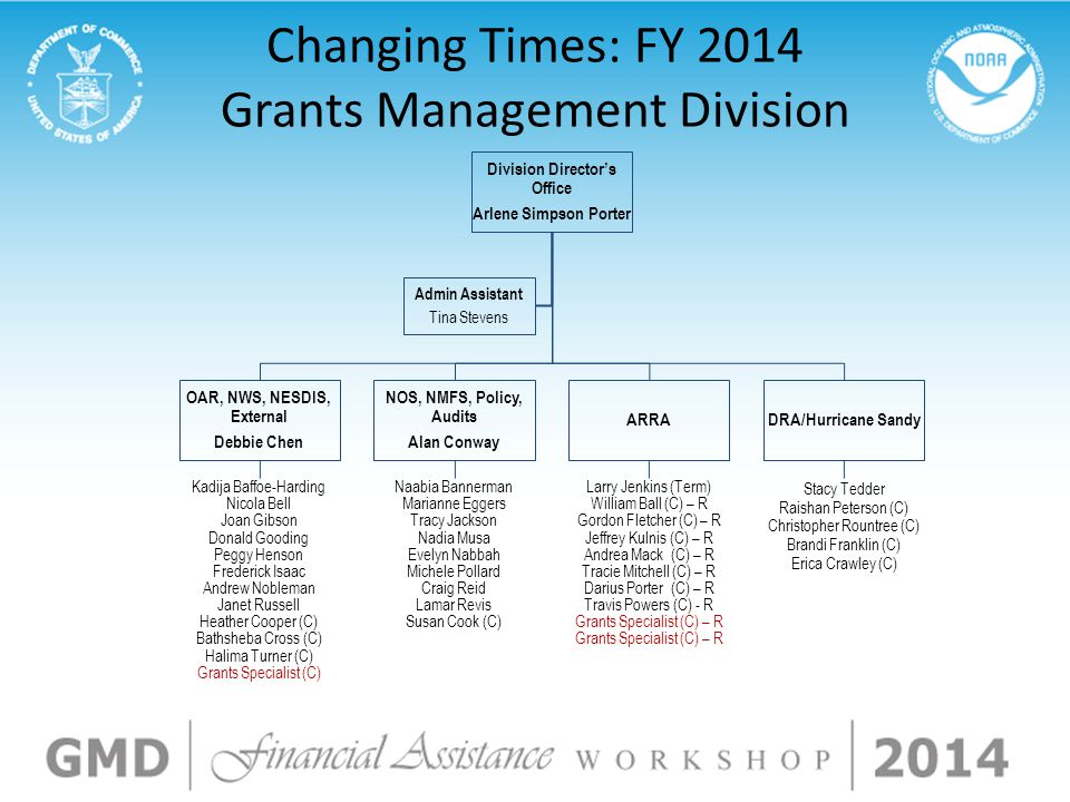 Changing Times: FY 2014 Grants Management Division
