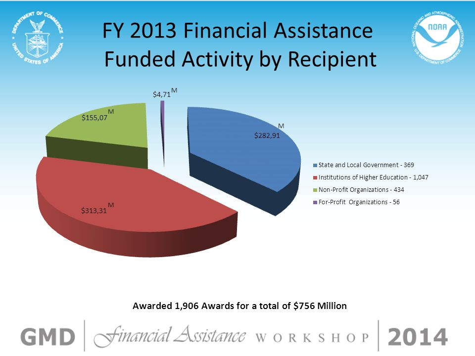 FY 2013 Financial Assistance Funded Activity by Recipient