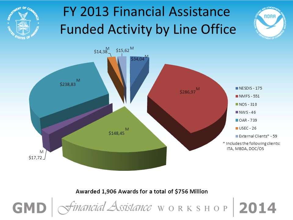 FY 2013 Financial Assistance Funded Activity by Line Office