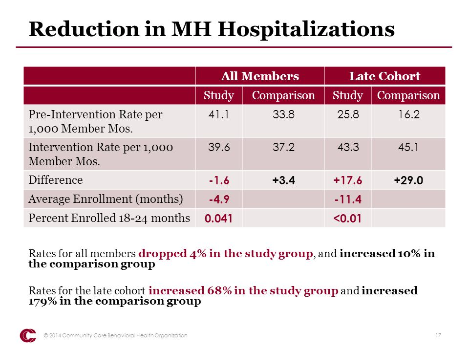 Reduction in MH Hospitalizations