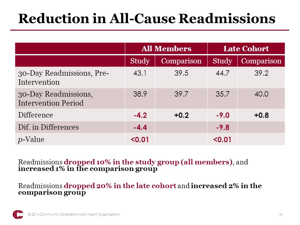 Reduction in All-Cause Readmissions