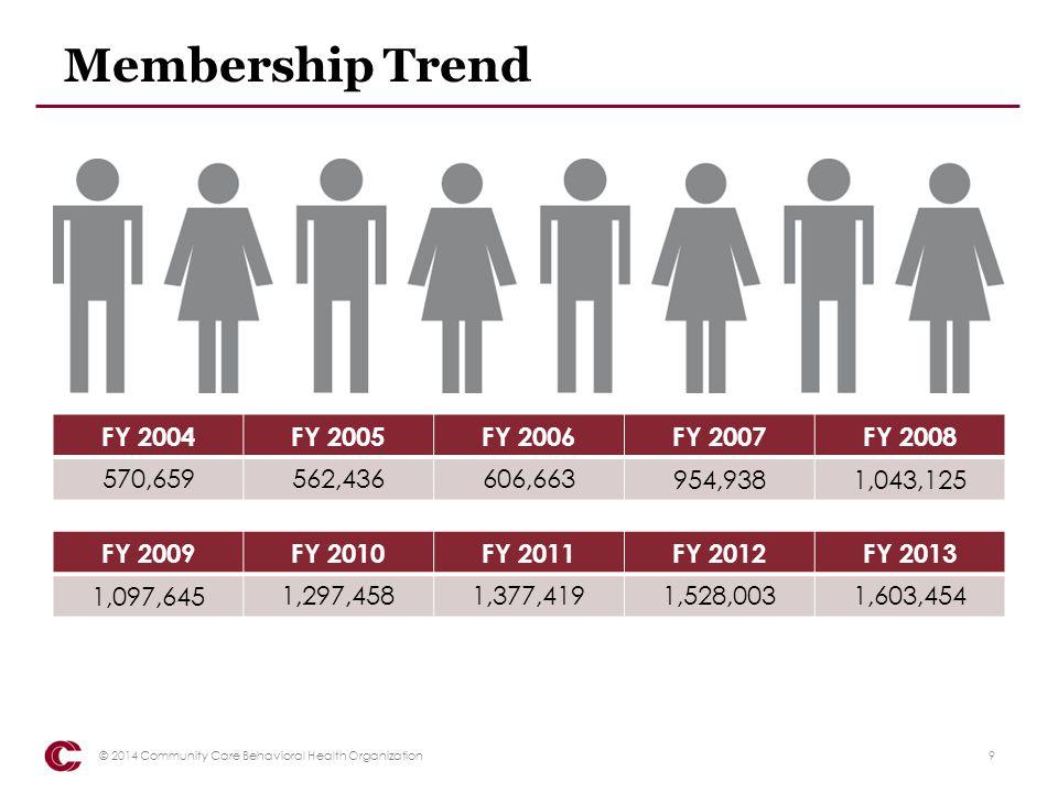 Membership Trend FY 2004 FY 2005 FY 2006 FY 2007 FY 2008 570,659