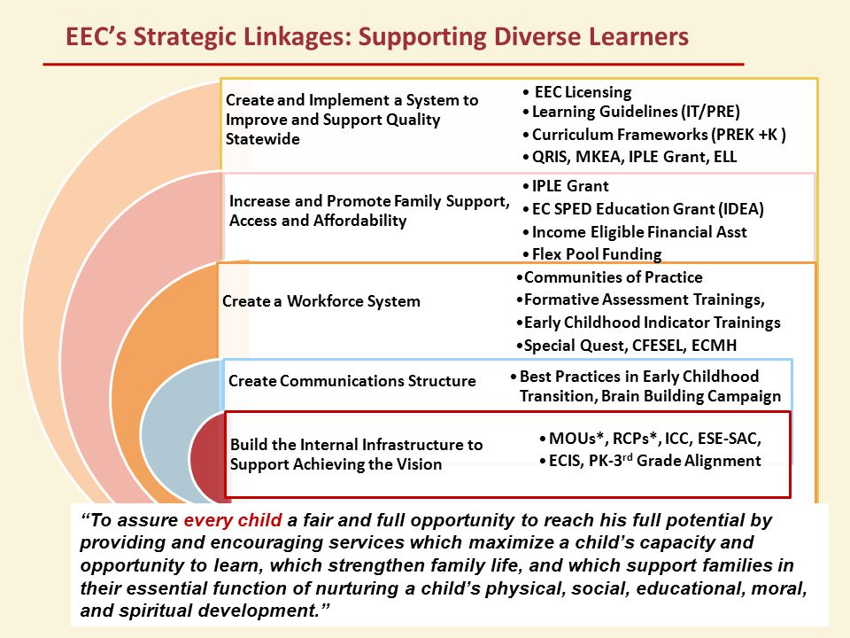 EEC's Strategic Linkages: Supporting Diverse Learners