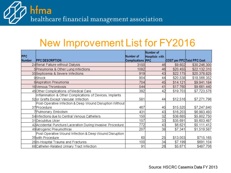 New Improvement List for FY2016