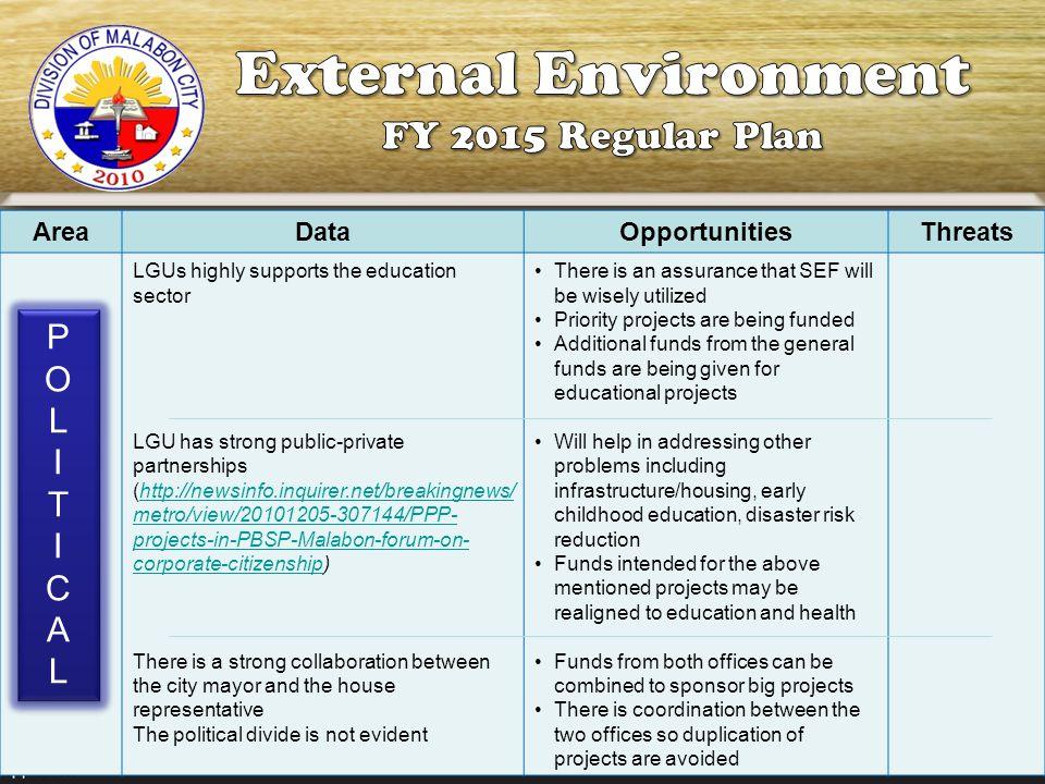 External Environment FY 2015 Regular Plan P O L I T C A Area Data
