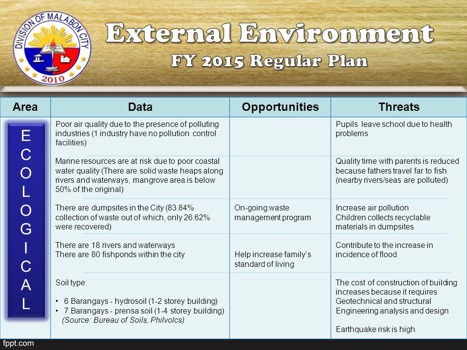 External Environment FY 2015 Regular Plan E C O L G I A Area Data