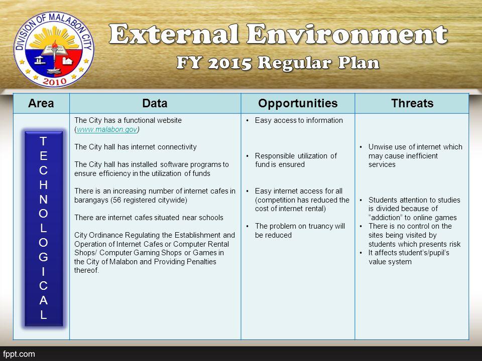 External Environment FY 2015 Regular Plan Area Data Opportunities
