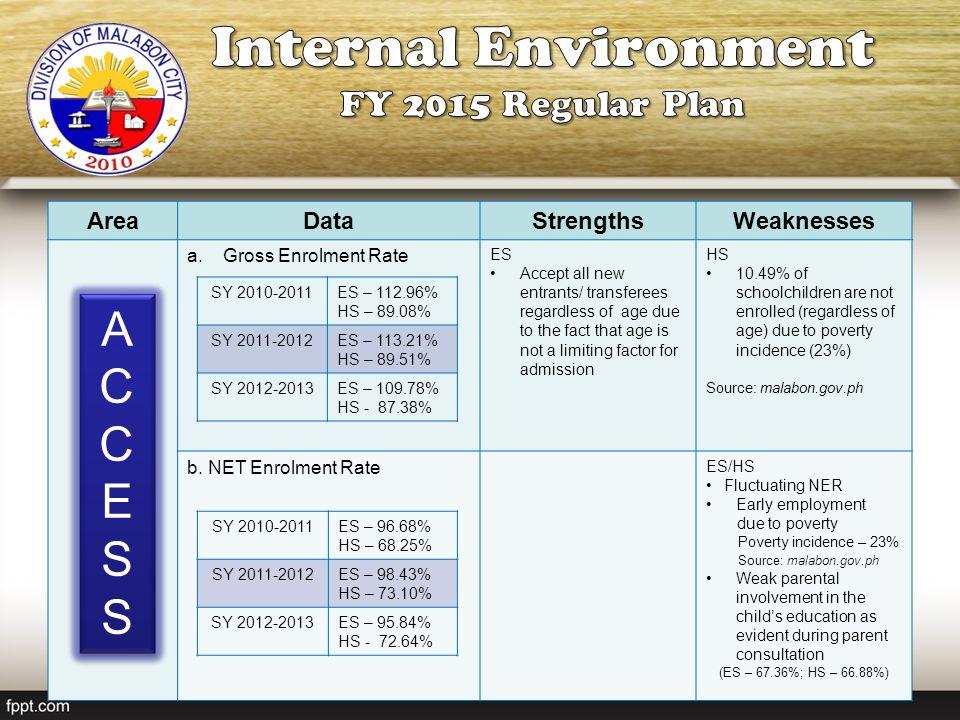 Internal Environment A C E S FY 2015 Regular Plan Area Data Strengths