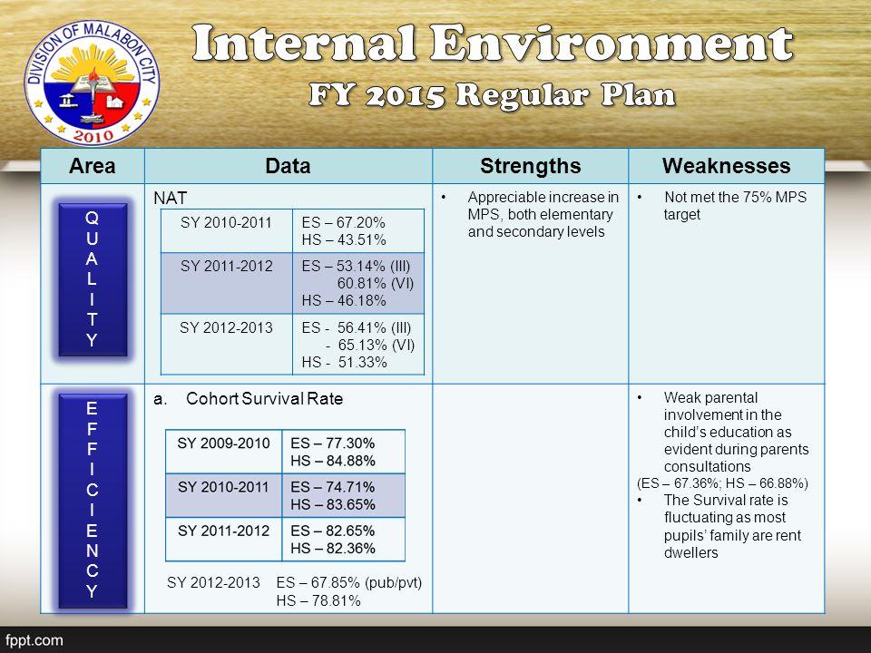 Internal Environment FY 2015 Regular Plan Area Data Strengths