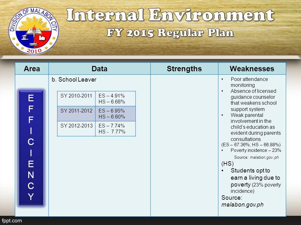 Internal Environment FY 2015 Regular Plan E F I C N Y Area Data