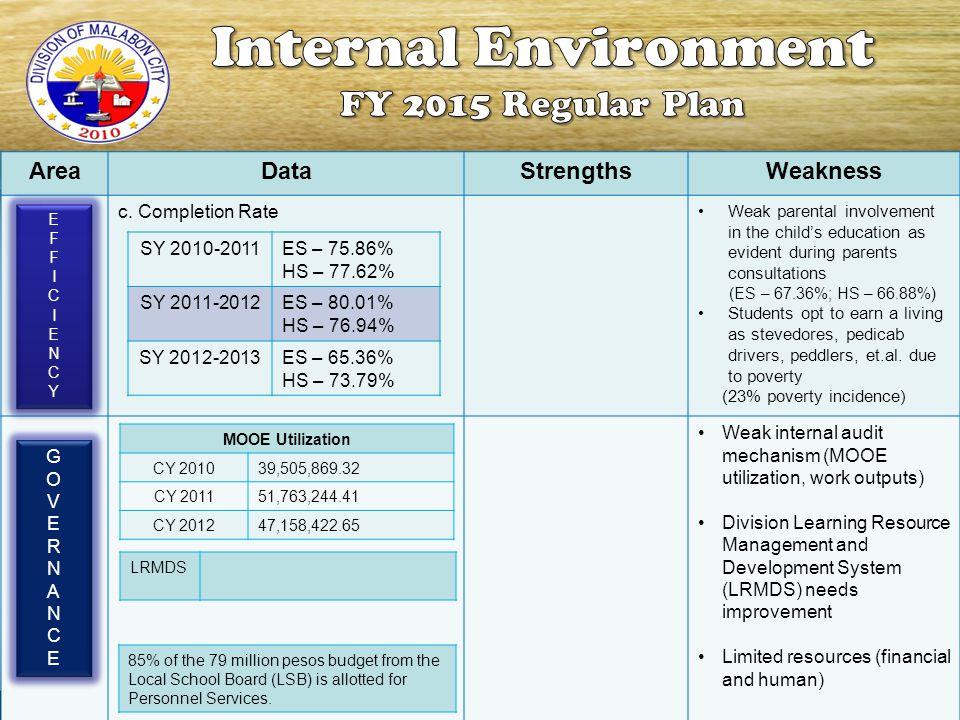 Internal Environment FY 2015 Regular Plan Area Data Strengths Weakness