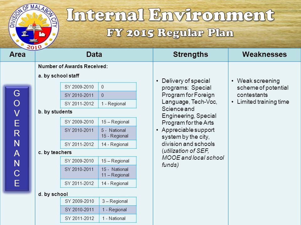 Internal Environment FY 2015 Regular Plan G O V E R N A C Area Data