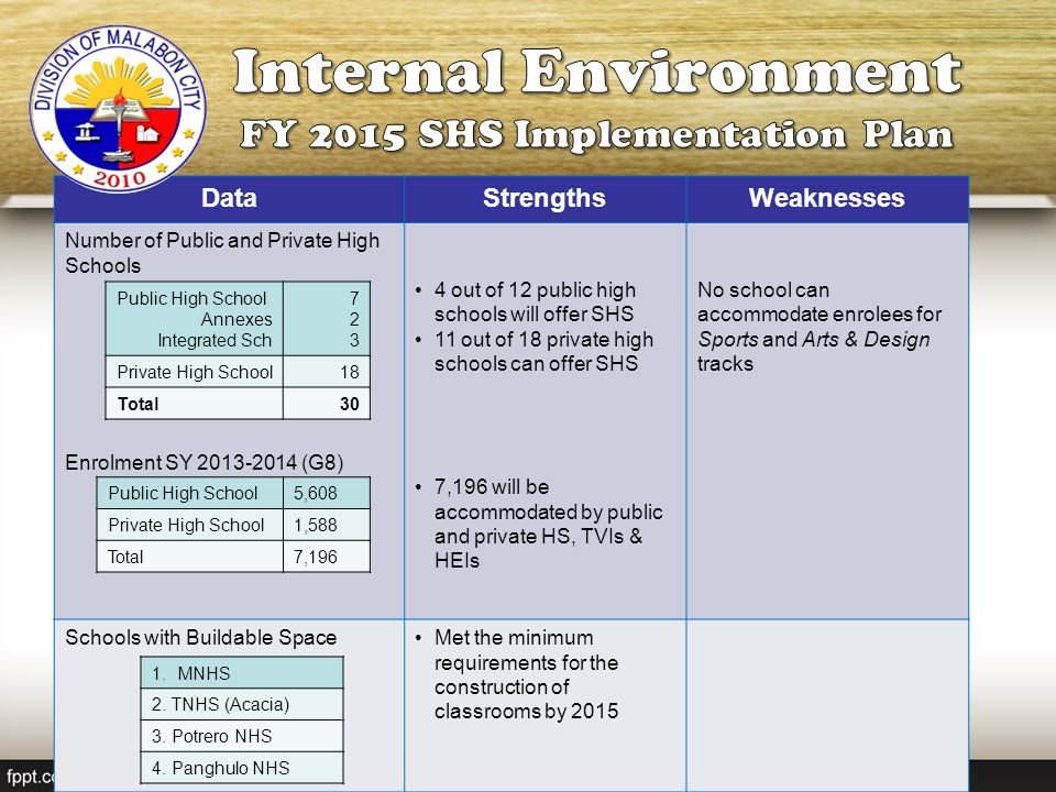 FY 2015 SHS Implementation Plan