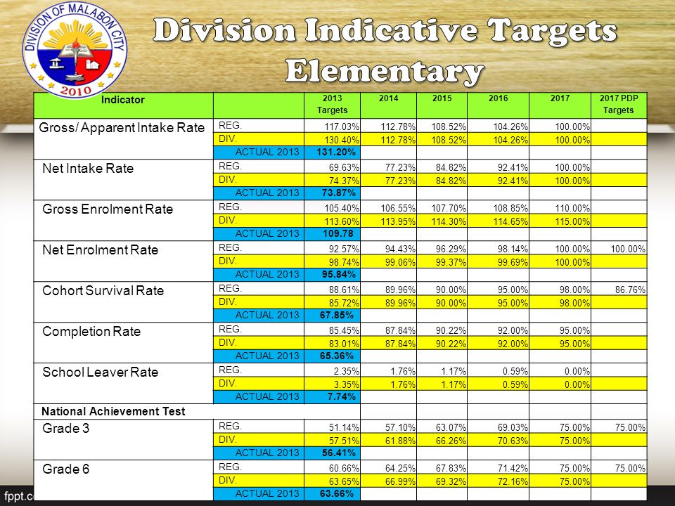 Division Indicative Targets Elementary