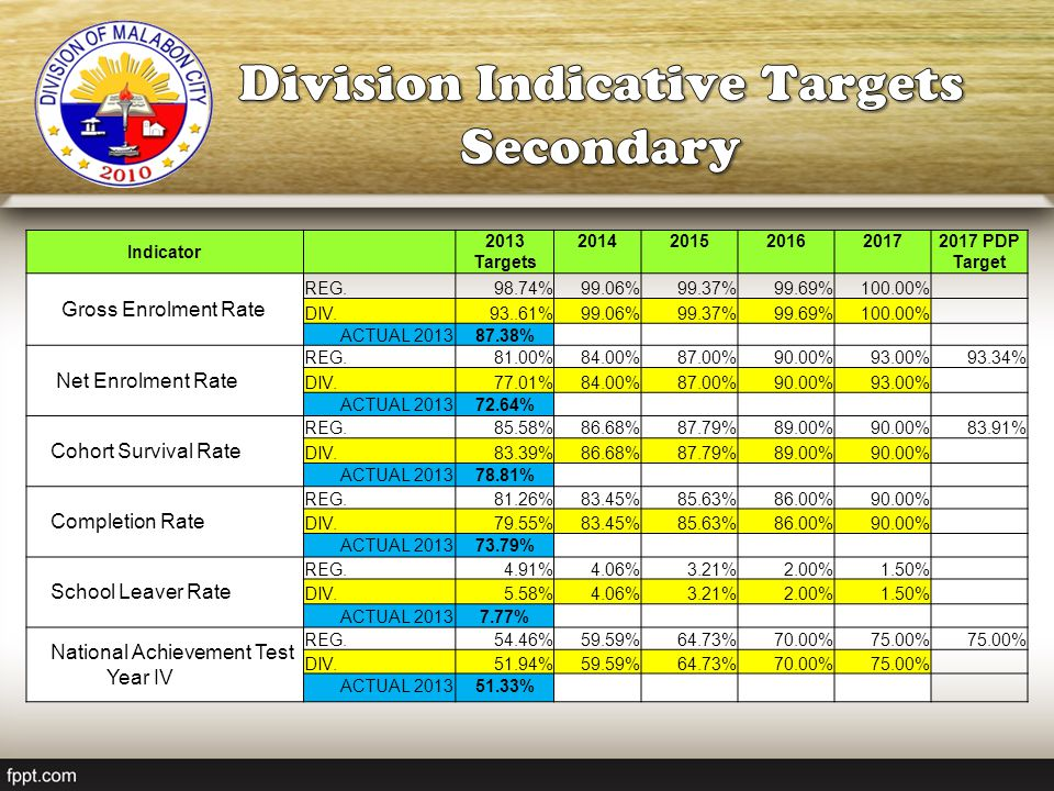 Division Indicative Targets Secondary