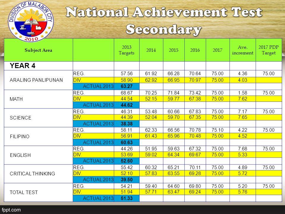 National Achievement Test