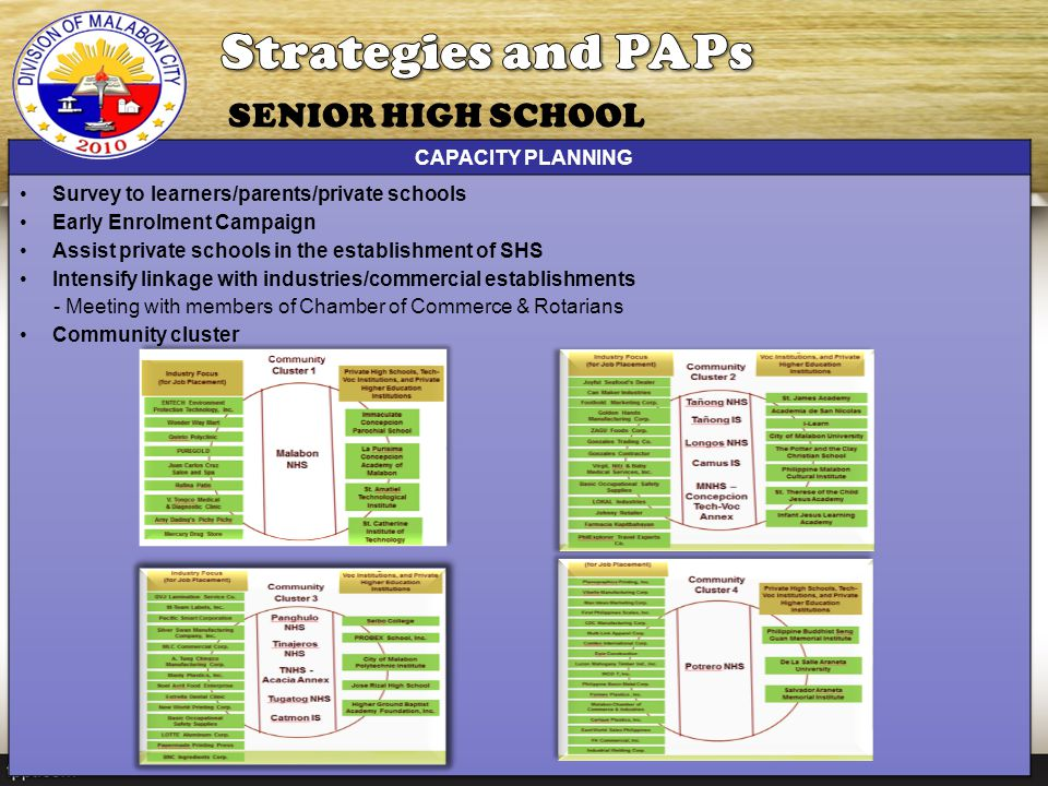 Strategies and PAPs SENIOR HIGH SCHOOL CAPACITY PLANNING