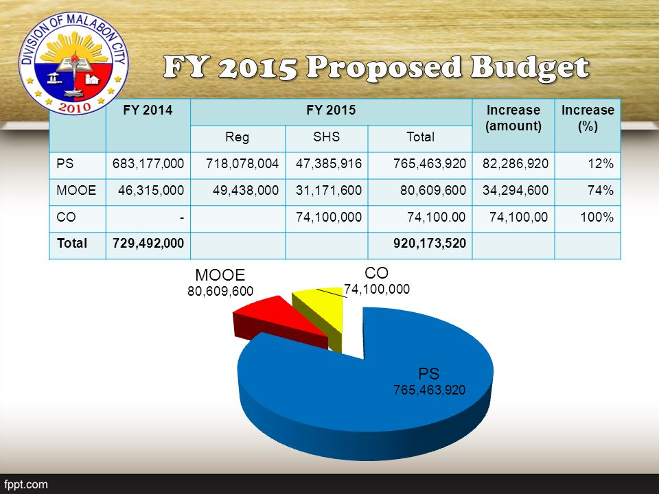 FY 2015 Proposed Budget FY 2014 FY 2015 Increase (amount) Increase (%)