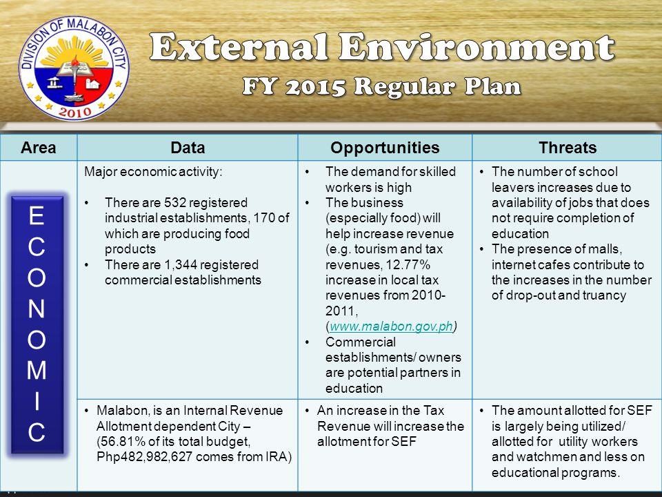 External Environment FY 2015 Regular Plan E C O N M I Area Data