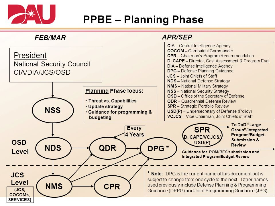 PPBE – Planning Phase President NSS SPR NDS QDR DPG * NMS CPR FEB/MAR