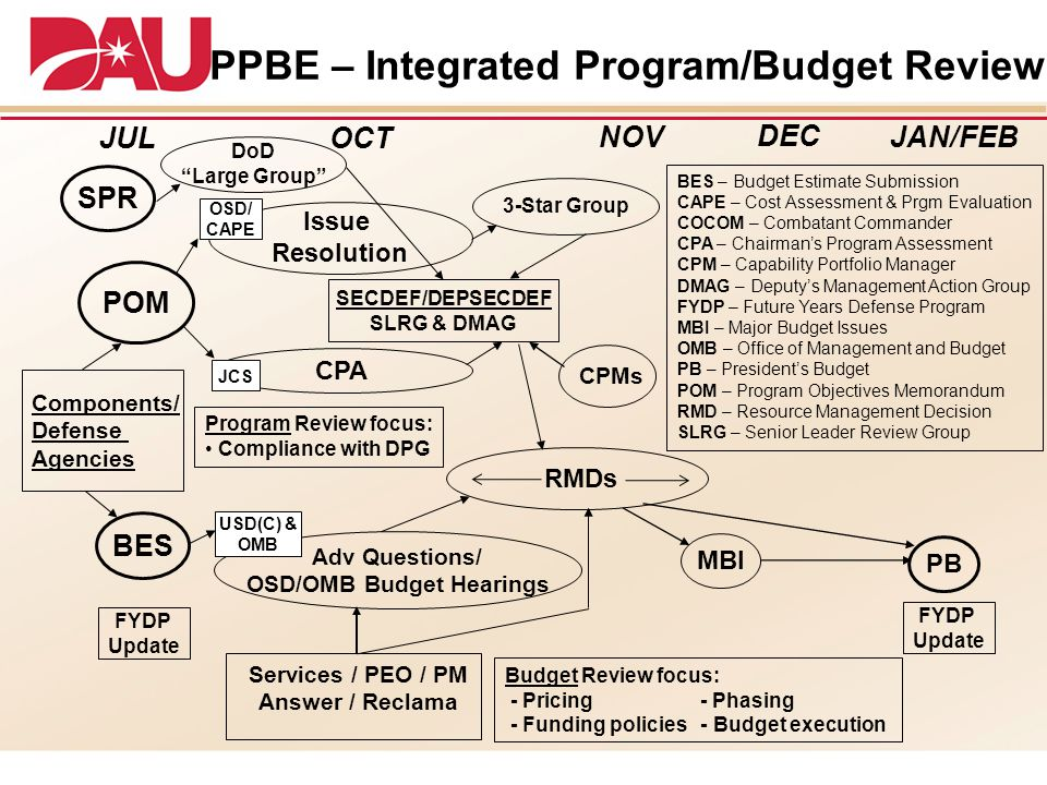 PPBE – Integrated Program/Budget Review OSD/OMB Budget Hearings