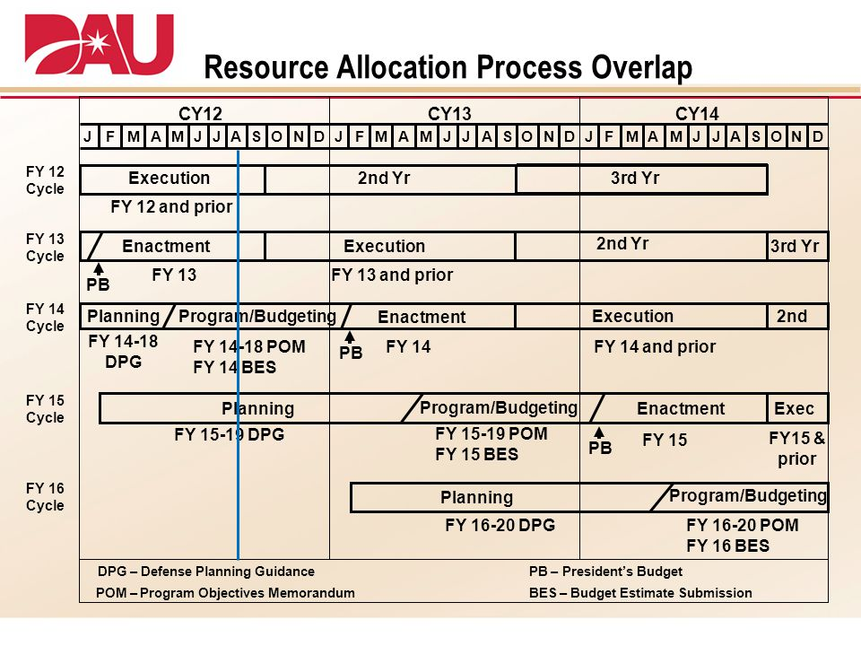 Resource Allocation Process Overlap