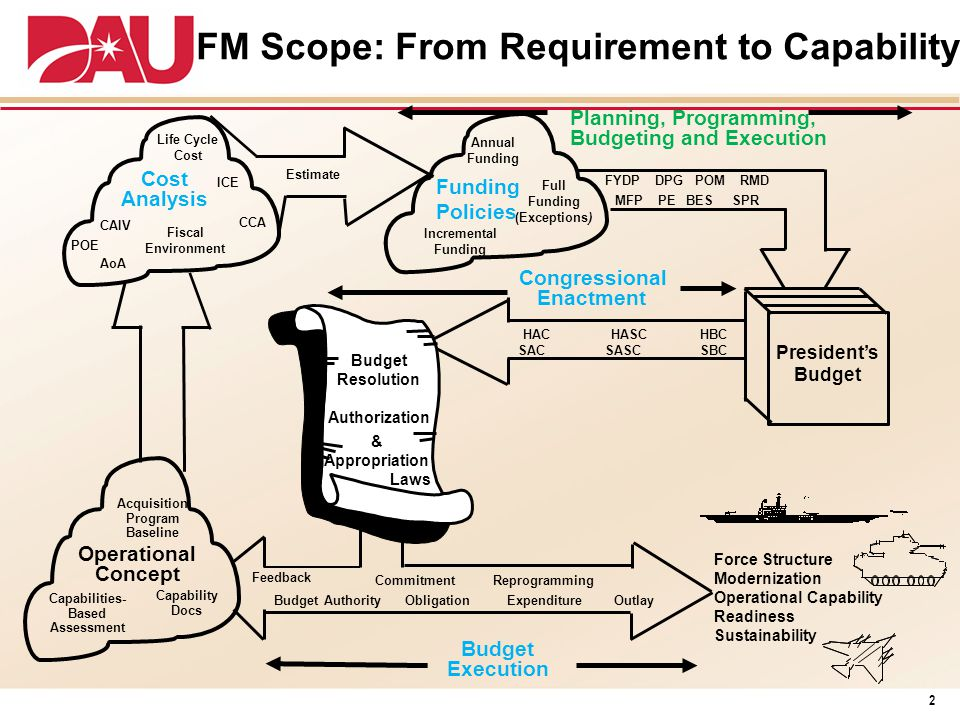 FM Scope: From Requirement to Capability