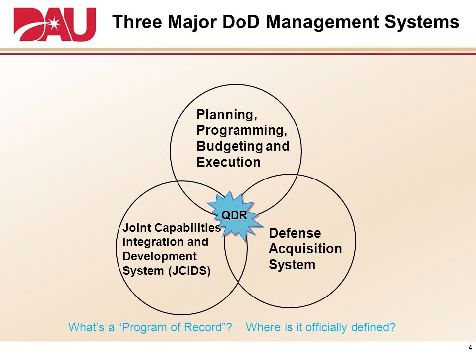 Three Major DoD Management Systems